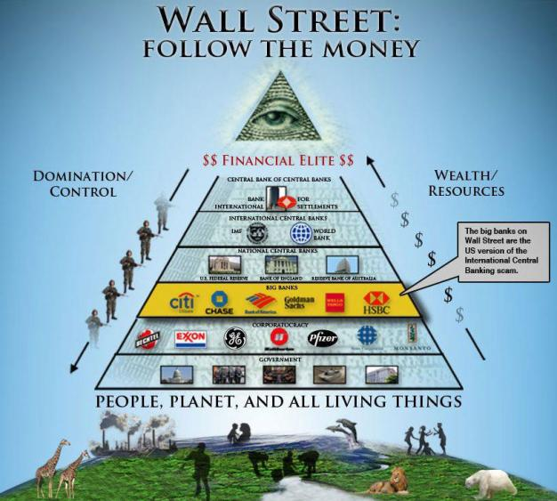 Image result for central bank pyramid