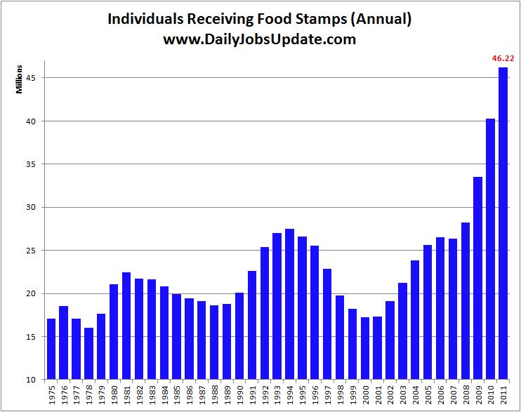Government Statistics On Food Stamps