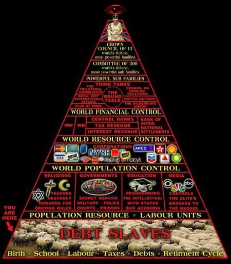 NWO pyramid triumverant