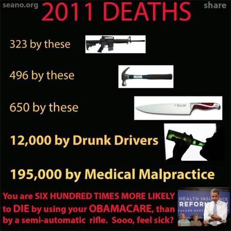 2011 Deaths 2A NRA Guns v hammers knives drunks v malpractice