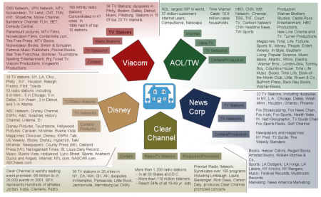 Media-concentration-cl-1024x631_for_Media_Monopolies