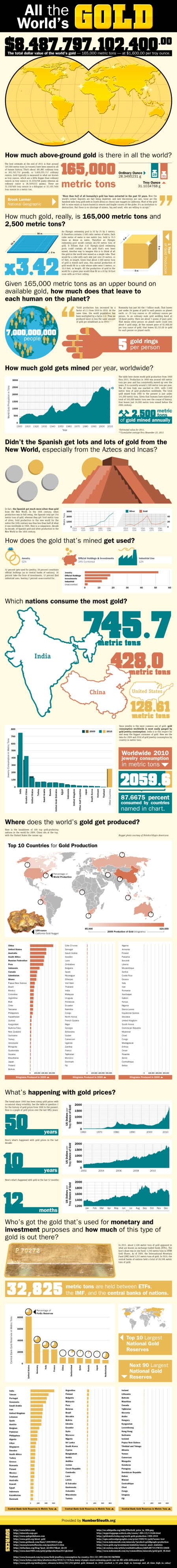 gold 165,000 MT popular published total world wide reserves