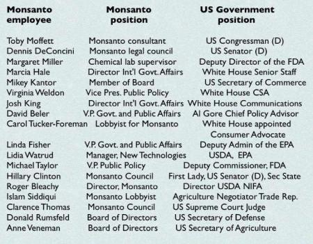 Monsanto Staff become US Regulators